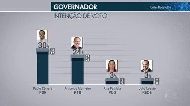 Pesquisa Datafolha em Pernambuco: Paulo Câmara 30%; Armando Monteiro, 24% - Levantamento foi feito a pedido da TV Globo do Jornal Folha de São Paulo
