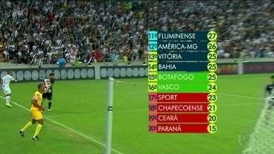 Vasco e Botafogo perdem feio e se complicam demais no Campeonato Brasileiro - Vasco e Botafogo perdem feio e se complicam demais no Campeonato Brasileiro.
