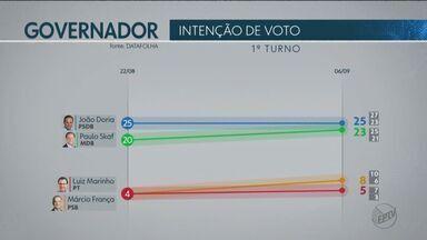 Pesquisa Datafolha mostra intenção de voto para o governo do Estado - Pesquisa Datafolha mostra intenção de voto para o governo do Estado.
