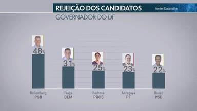 O Datafolha mediu ainda o índice de rejeição dos candidatos - Foi perguntado aos entrevistados em qual candidato não votariam de jeito nenhum.