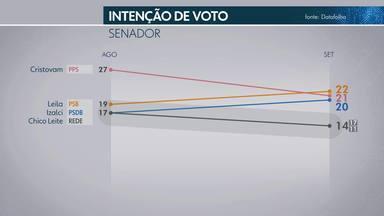 O Datafolha também avaliou as intenções de voto para o Senado Federal - Este ano, os eleitores vão votar em dois candidatos.