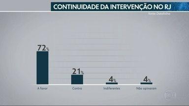 Maioria de eleitores quer continuidade da intervenção federal na segurança do RJ - Pesquisa Datafolha feita entre os dias 04 e 06 de setembro mostra que 72% do eleitorado quer renovação da intervenção em 2019.