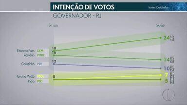 Datafolha divulga segunda pesquisa eleitoral com candidatos ao Governo do Rio de Janeiro - Assista a seguir.