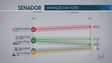Eleições 2018: Ibope divulga segunda pesquisa de intenção de voto para o senado em SP - Levantamento tem margem de erro de três pontos percentuais.