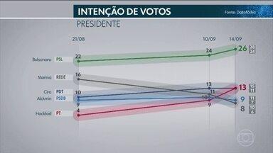 Datafolha divulga nova pesquisa de intenção de votos para presidente - A margem de erro é de dois pontos percentuais. O Datafolha ouviu 2.820 eleitores na quinta e na sexta-feira (14), em 197 municípios. A pesquisa foi contratada pela TV Globo e pela Folha de S. Paulo e registrada no TSE.