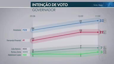Nova pesquisa mostra intenção de votos dos eleitores para governador de Minas Gerais - Oito candidatos concorrem ao cargo.