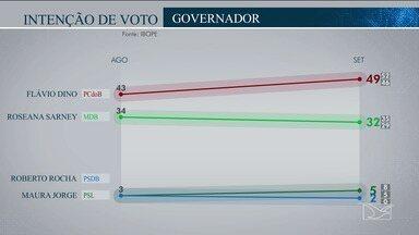 Ibope divulga intenção de votos para governo do Maranhão - Ramon Zapata, do PSTU, que tinha 1% na primeira pesquisa agora não pontuou e Odívio Neto, do PSOL, que não havia chegado a 1% na pesquisa anterior permanece sem pontuar.