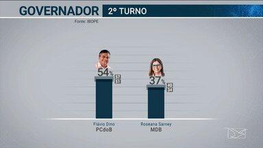 Ibope divulga cenário de 2º turno ao governo do Maranhão - Flávio Dino, do PCdoB, aparece com 54% das intenções de voto e Roseana Sarney, do MDB, tem 37%.