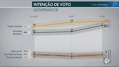 Datafolha divulga nova pesquisa sobre inteção de votos para Governador de Pernambuco - O Candidato Paulo Câmara apresenta 35% de intenção de voto e Armando Monteiro, 31%.