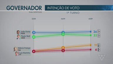 Datafolha divulga novas pesquisas para o governo de São Paulo - Pesquisas abrangem intenção de voto e simulações de segundo turno.