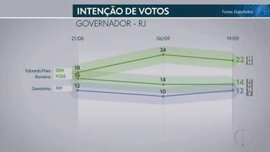 Datafolha divulga terceira pesquisa de intenção de voto com candidatos ao governo do RJ - Assista a seguir.