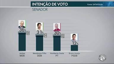 Divulgado resultado da terceira rodada da pesquisa com intenções de voto para governador - Entrevistas foram feitas nos dias 18 e 19 de setembro.