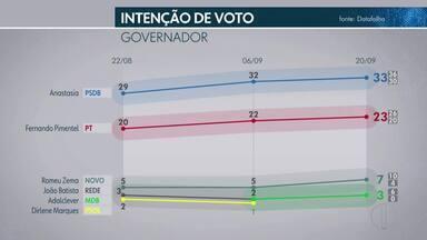 Nova pesquisa mostra intenção de votos da população para governador e senador em Minas - Pesquisa Data Folha é encomendada pela Rede Globo e jornal Folha de São Paulo.