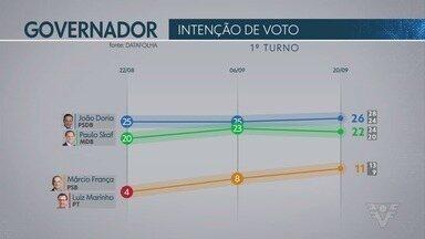 Datafolha divulga nova pesquisa para o Governo de São Paulo - Pesquisas abrangem intenção de voto, simulações de segundo turno e rejeição.