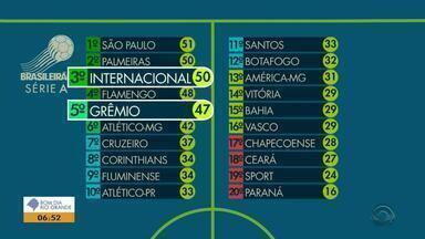 Veja como estão Inter e Grêmio na tabela da série A do Brasileirão - Assista ao vídeo.