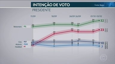 Ibope divulga nova pesquisa para intenção de voto para presidência - A pesquisa foi contratada pela TV Globo e pelo jornal O Estado de São Paulo. A probabilidade de os resultados retratares a realidade é de 95%, considerando a margem de erro de dois pontos percentuais para mais ou para menos.