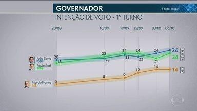Ibope divulga pesquisa de intenção de voto para o governo do estado - O Ibope divulgou uma nova pesquisa de intenção de voto para o governo do estado de São Paulo.