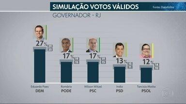 Datafolha divulga pesquisa de intenção de votos para o governo do Rio de Janeiro - A probabilidade de os resultados retratarem a realidade é de 95%, considerando que a margem de erro é de 2 pontos percentuais, para mais e para menos.