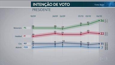 Ibope divulga nova pesquisa de intenção de voto para presidente - Ibope divulga nova pesquisa de intenção de voto para presidente.