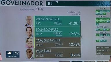 Wilson Witzel (PSC) e Eduardo Paes (DEM) vão disputar o 2º turno para governador no RJ - O candidato do PSC teve 41,28% dos votos válidos. Já o candidato do DEM teve 19,56% dos votos.