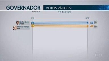 Ibope divulga segunda pesquisa de intenção de voto para o governo de São Paulo - Faltando cinco dias para a decisão, o eleitorado paulista está dividido.