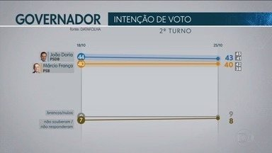 Datafolha traz pesquisa de intenção de votos para o Governo de São Paulo - João Doria (PSDB) e Márcio França (PSB) disputam o segundo turno.