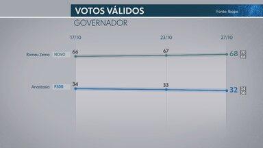 Ibope em Minas Gerais, votos válidos: Zema, 68%; Anastasia, 32% - Nos votos totais, Romeu Zema tem 58%, e Antonio Anastasia, 27%. Pesquisa é a terceira do Ibope no 2º turno das eleições em Minas Gerais.