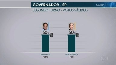 Ibope divulga pesquisa de intenção de voto para governo de SP - Nos votos válidos, França tem 50%; Doria, 50%.