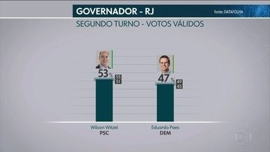 Datafolha divulga pesquisa de intenção de voto para governo do RJ - Nos votos válidos, Witzel tem 53%; Paes, 47%.