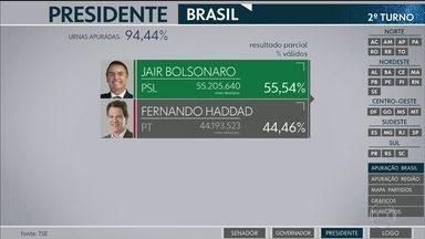 Jair Bolsonaro (PSL) é eleito presidente do Brasil - Com 94,44% das urnas apuradas, o candidato Jair Bolsonaro (PSL) aparece com 55,54% dos votos válidos e Fernando Haddad (PT) com 44,46%.