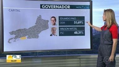 Veja como foi a eleição para governador do Rio de Janeiro por regiões - Wilson Witzel, do PSC, teve 59,87% dos votos válidos. Já Eduardo Paes, do DEM, teve 40,13% dos votos.