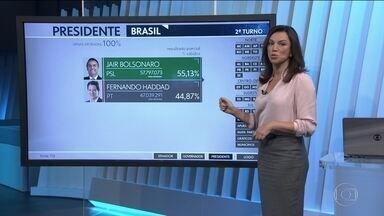 Jair Bolsonaro vence Fernando Haddad com vantagem de 10% dos votos - Jair Bolsonaro venceu Fernando Haddad com vantagem de pouco mais de dez pontos percentuais. É a terceira votação mais disputada desde a redemocratização. A mais acirrada foi em 2014, no segundo turno, entre Dilma Rousseff e Aécio Neves.