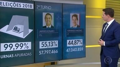 Jair Bolsonaro (PSL) é eleito presidente com mais de 57 milhões de votos - O TSE apurou 99,99% das urnas. Faltam apenas seis sessões eleitorais. Jair Bolsonaro se elegeu presidente com 55% dos votos válidos. Fernando Haddad, candidato derrotado, do PT, recebeu pouco menos de 45% dos votos válidos.