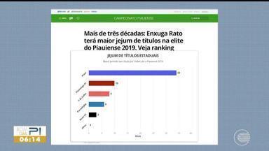 Piauí terá maior jejum de títulos do Piauiense em 2019 - Piauí terá maior jejum de títulos do Piauiense em 2019
