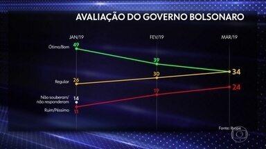 Ibope apresenta pesquisa de avaliação do governo Bolsonaro - É o pior desempenho de um presidente eleito no início de um primeiro mandato, na série que avaliou Fernando Henrique Cardoso, Lula e Dilma Rousseff. A avaliação positiva de Bolsonaro caiu 15 pontos desde a posse.