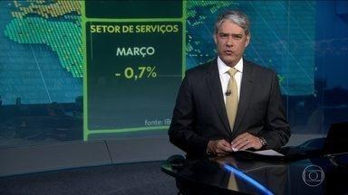 Setor de serviços recua 0,7% em março - Foi a 3ª queda seguida do indicador no Brasil.