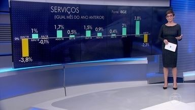Setor de serviços tem o terceiro mês seguido de queda - Em março, o setor de serviços caiu 0,7% em relação a fevereiro. O número confirma a perda de ritmo da economia no início do ano. Foi também a queda mais intensa desde maio de 2018, quando ocorreu a greve dos caminhoneiros.