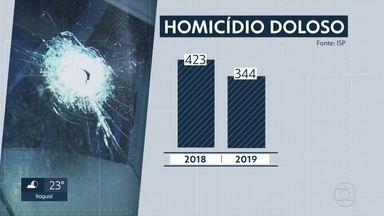 Número de homicídios continua caindo no Estado do Rio - Roubos em ônibus, porém, bate recorde histórico