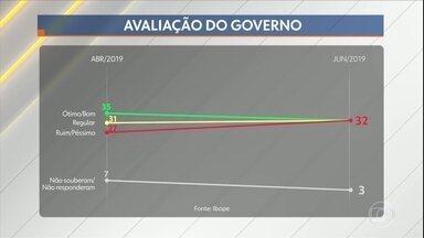 Ibope divulga nova pesquisa de avaliação do governo Jair Bolsonaro - O levantamento encomendado pela CNI tem margem de erro de 2% para mais ou para menos. Na pesquisa, 32% dos entrevistados disseram que o governo Bolsonaro é bom ou ótimo, já 32% responderam que o governo é ruim ou péssimo.