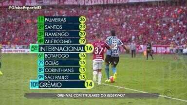 Torcida opina sobre escalação da dupla Gre-Nal para a Copa do Brasil - Inter e Grêmio estão separados por apenas dois pontos na tabela.