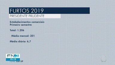 Presidente Prudente registra média de 7 furtos por dia a estabelecimentos comerciais - Proprietários têm investido com reforço na segurança.
