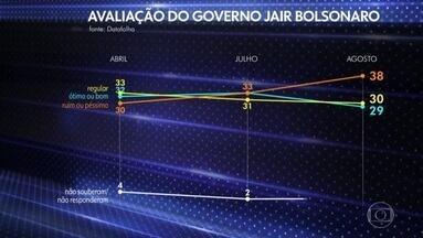 Datafolha divulga pesquisa de avaliação do governo Bolsonaro - Percentual dos que consideram o governo ótimo ou bom caiu para 29%. São 30% os que acham o governo regular. Ruim ou péssimo subiu para 38%.