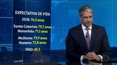 Expectativa média de vida dos brasileiros aumentou três meses e quatro dias - Subiu para 76 anos e três meses. Os que vivem mais moram em Santa Catarina e os que têm vida mais curta são do Maranhão.