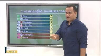 Picos empata com 4 de Julho mas continua líder do Campeonato Piauiense 2020 - Picos empata com 4 de Julho mas continua líder do Campeonato Piauiense 2020