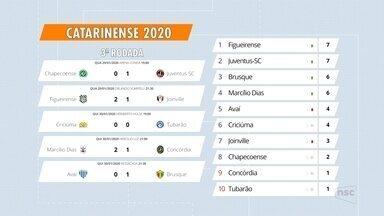 JEC e Juventus se preparam para nova rodada do Catarinense - JEC e Juventus se preparam para nova rodada do Catarinense