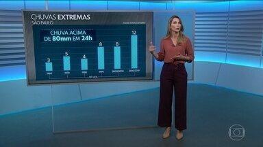 Veja por que temporais como o de São Paulo são cada vez mais frequentes - Anne Lottermann também traz a previsão do tempo para a terça-feira.