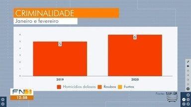 Número de homicídios dolosos aumenta no Oeste Paulista - Dados são da Secretaria da Segurança Pública do Estado (SSP).