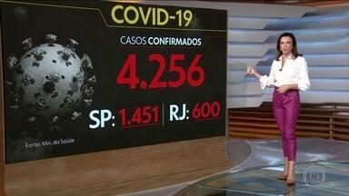 Coronavírus: Brasil registra 136 mortes; já são mais de 4,3 mil casos confirmados - Números podem aumentar ainda mais à medida que os testes rápidos prometidos pelo governo comecem a chegar nesta semana. A maioria das mortes é em São Paulo: 98 vítimas. Rio de Janeiro registra 17 mortes.