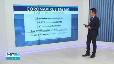 Coronavírus: Confira a situação em Minas Gerais - No estado á atualmente 29.724 casos suspeitos da doença, 261 confirmados. Em Belo Horizonte, são 163 casos confirmados.