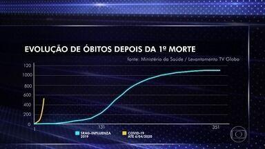 Número de mortos por coronavírus em SP e no RJ superam os de influenza em 2019 - Em São Paulo, quatro tipos de vírus influenza mataram 275 pessoa em 2019. No Rio foram 64 mortes em todo o ano.
